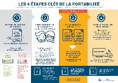 Inforgraphie la portabilité en 4 étapes